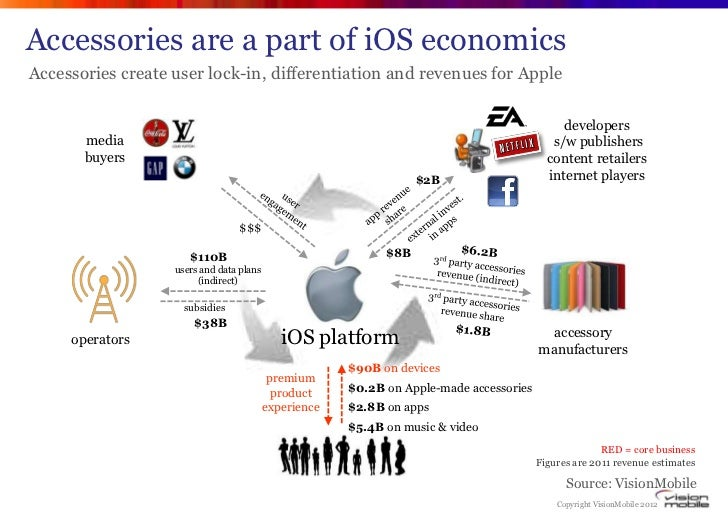 Accessories are a part of iOS economicsAccessories create user lock-in, differentiation and revenues for Apple            ...