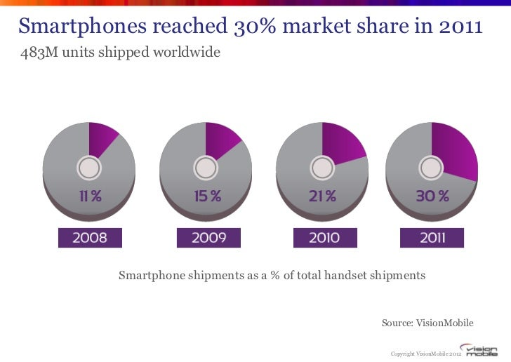 Smartphones reached 30% market share in 2011483M units shipped worldwide             Smartphone shipments as a % of total ...