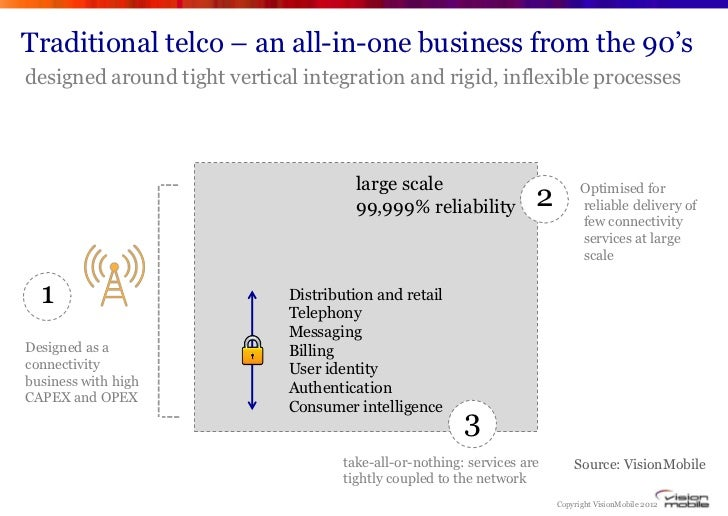 """Traditional telco – an all-in-one business from the 90""""sdesigned around tight vertical integration and rigid, inflexible p..."""