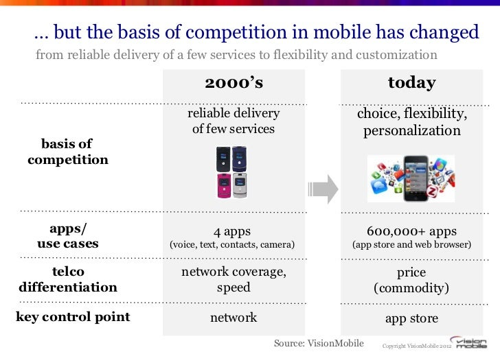 … but the basis of competition in mobile has changed  from reliable delivery of a few services to flexibility and customiz...