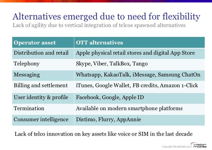 Alternatives emerged due to need for flexibilityLack of agility due to vertical integration of telcos spawned alternatives...