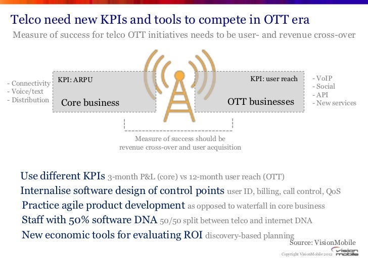 Telco need new KPIs and tools to compete in OTT era Measure of success for telco OTT initiatives needs to be user- and rev...