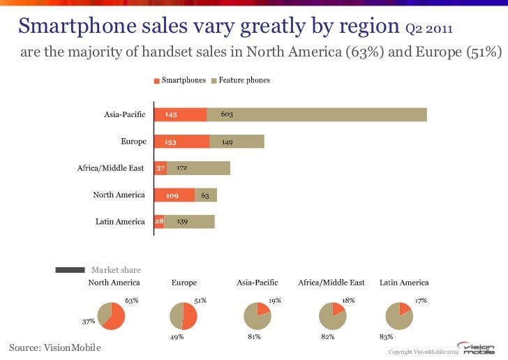 Smartphone sales vary greatly by region Q2 2011  are the majority of handset sales in North America (63%) and Europe (51%)...