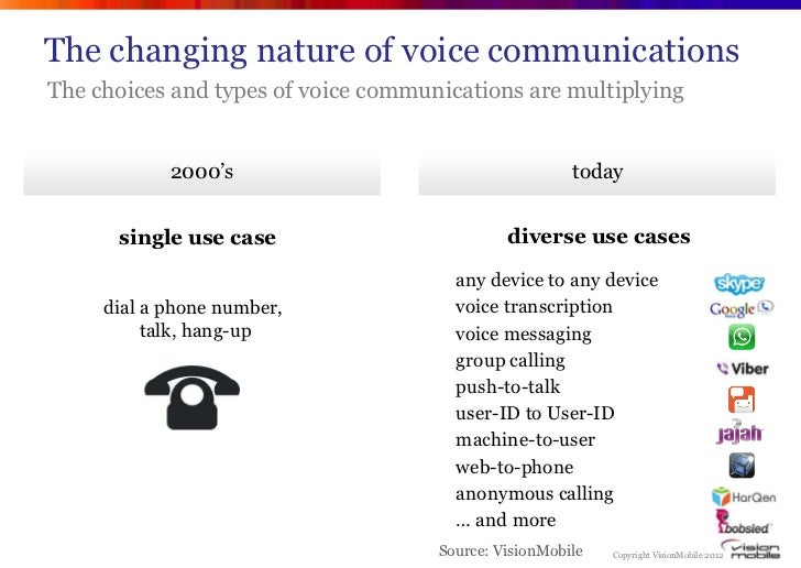 """The changing nature of voice communicationsThe choices and types of voice communications are multiplying            2000""""s..."""