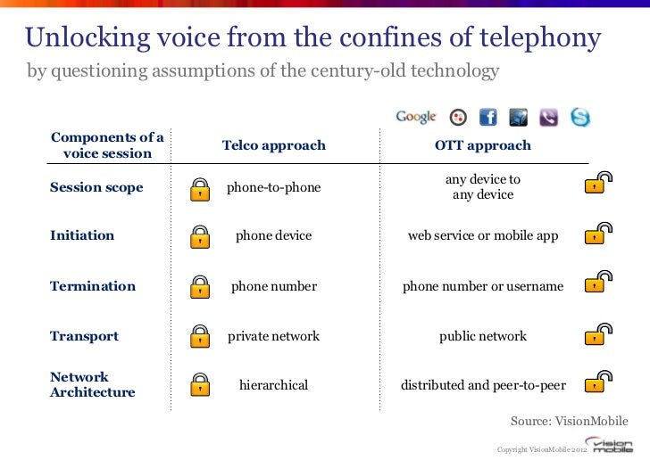 Unlocking voice from the confines of telephonyby questioning assumptions of the century-old technology  Components of a   ...
