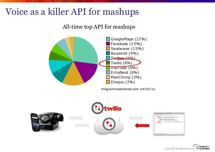Voice as a killer API for mashups              All-time top API for mashups                                             Co...