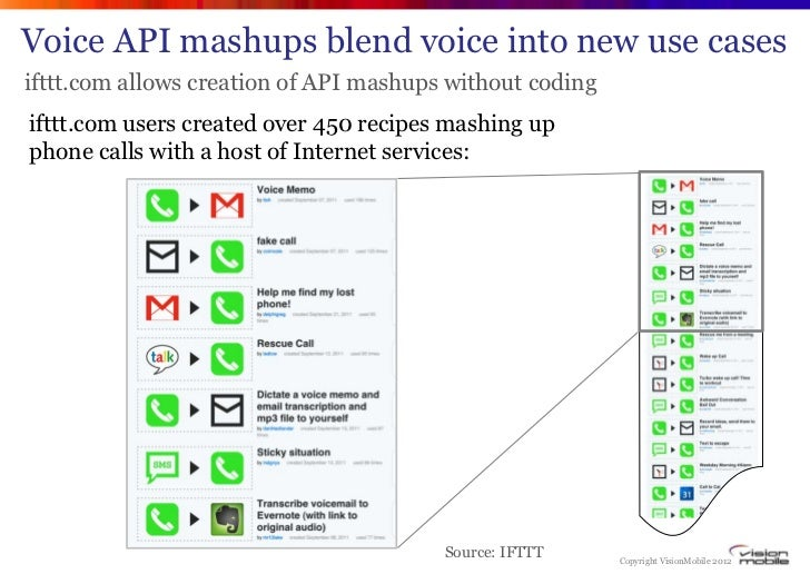 Voice API mashups blend voice into new use casesifttt.com allows creation of API mashups without codingifttt.com users cre...