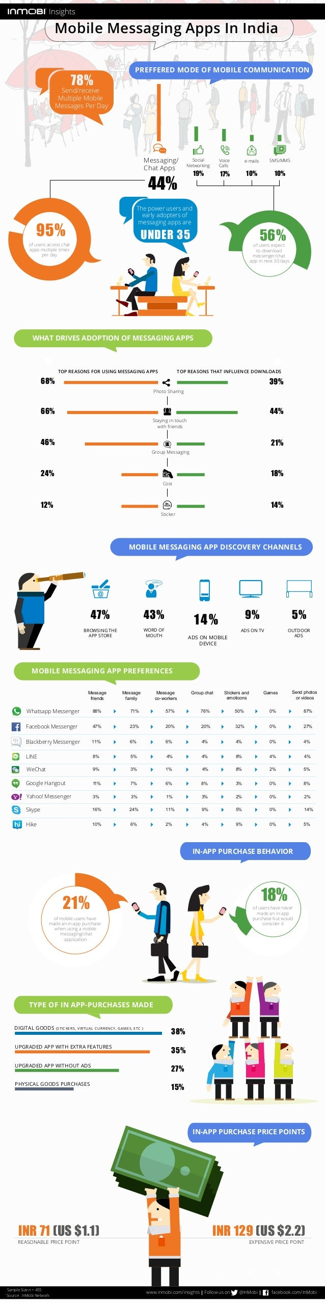 Mobile Messaging Apps In India  PREFFERED MODE OF MOBILE COMMUNICATION  Messaging/  Chat Apps  The power users and  early ...