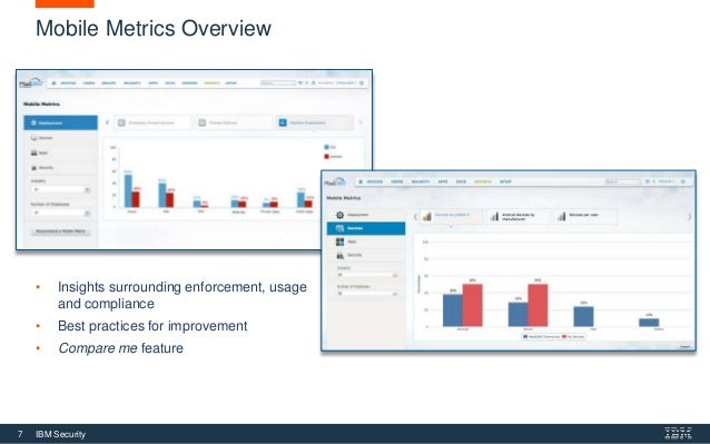 See How You Measure Up With MaaS360 Mobile Metrics