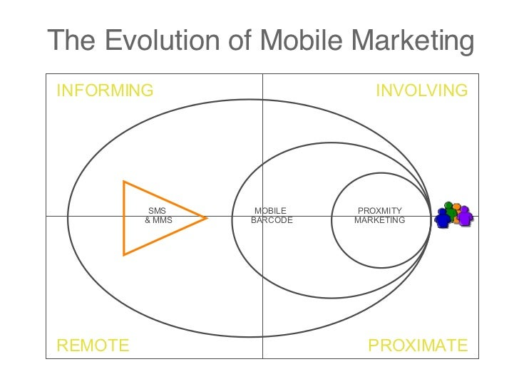 The Evolution of Mobile Marketing SMS  & MMS MOBILE  BARCODE PROXMITY MARKETING INFORMING INVOLVING PROXIMATE REMOTE