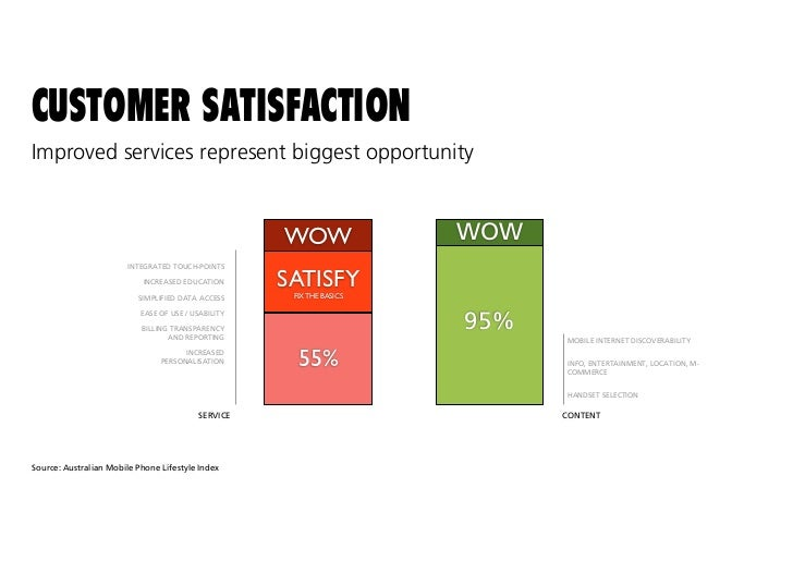 MOBILE SERVICE DESIGN LED US TO REDESIGN IN-STORE COLLATERAL,RATHER THAN MOBILE UI. RESULTS SHOWED THAT IMPROVINGCOMMUNICA...