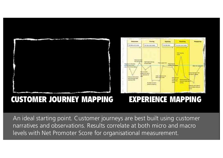 Major Australian bank. Floors mapped out with customer journeys identifying internal and externaltouchpoint interactions. ...