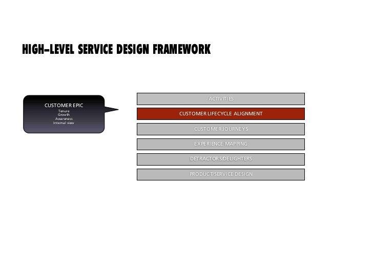 HIGH-LEVEL SERVICE DESIGN FRAMEWORK                                          ACTIVITIES                                 CU...