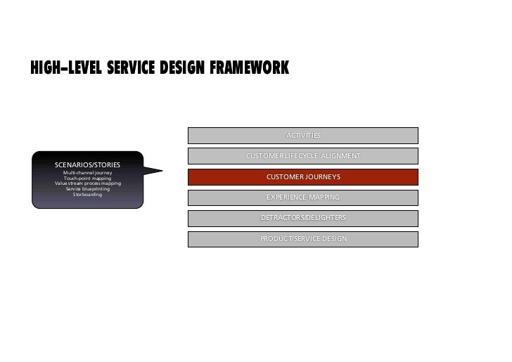 HIGH-LEVEL SERVICE DESIGN FRAMEWORK                                        ACTIVITIES                               CUSTOM...