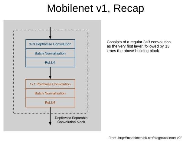 Mobilenetv1 v2 slide