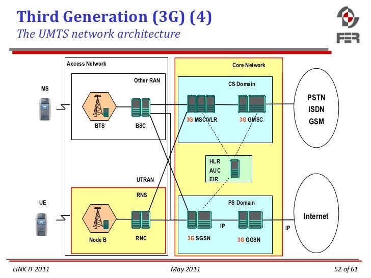 Mobile network fundamentals and evolution for Architecture 2g 3g 4g