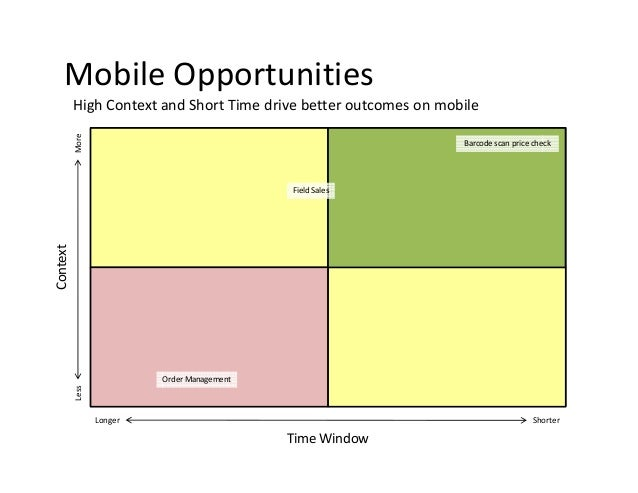 Mobile Opportunities More  High Context and Short Time drive better outcomes on mobile Barcode scan price check  Context  ...