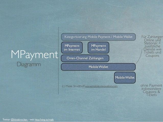 Diagramm MPayment ohne Payment insbesondere Coupons & Tickets Für Zahlungen Online und Stationär + zusätzliche Dienste wie...