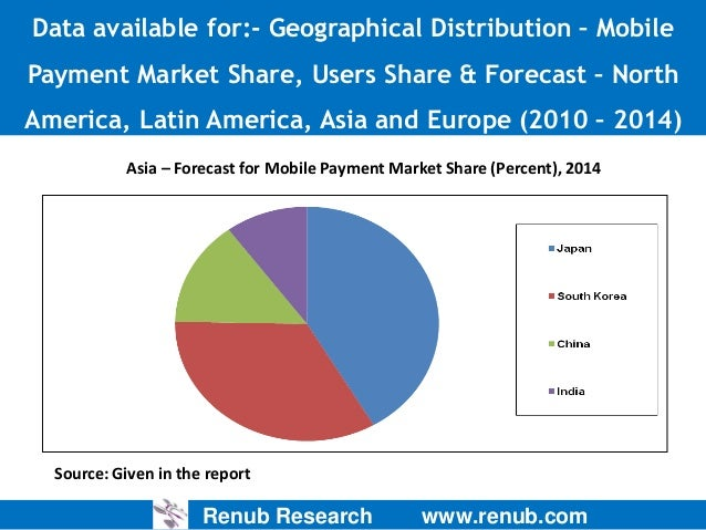 mobile gaming asia market and forecast Mobile gaming industry research report delivers a close watch on leading competitors with strategic analysis, micro and macro market trend and scenarios, pricing analysis and a holistic overview of the market situations in the forecast period.