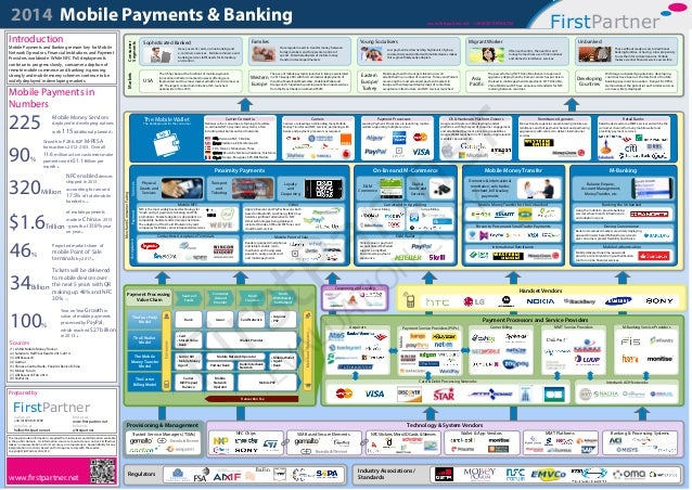 2014 Mobile Payments & Banking +44 (0)870 874 8700 FirstPartnerwww.firstpartner.net Regulators Industry Associations / Sta...