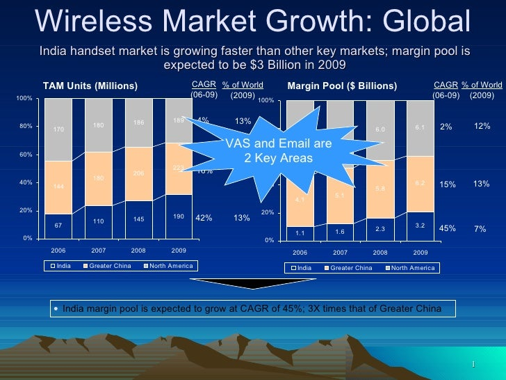India handset market is growing faster than other key markets; margin pool is expected to be $3 Billion in 2009 TAM Units ...