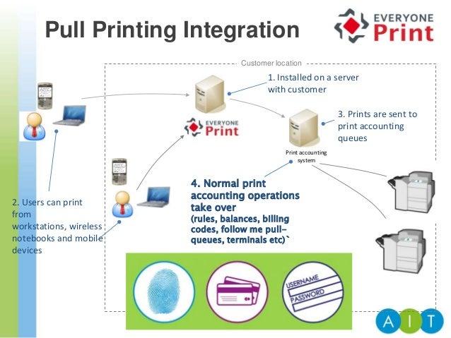 EveryonePrint - Mobile Printing from AIT Ltd