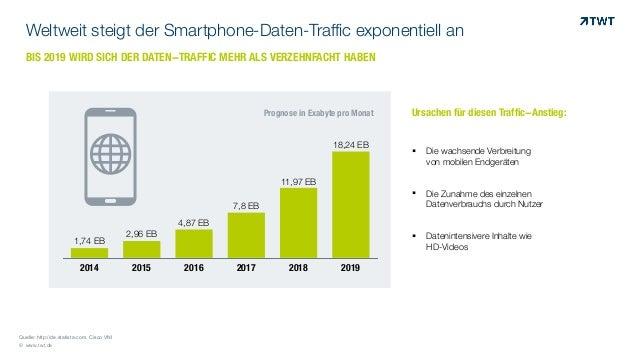 © www.twt.de Quelle: http://de.statista.com, Cisco VNI Weltweit steigt der Smartphone-Daten-Traffic exponentiell an BIS 20...