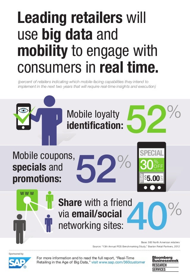 Leading retailers will use big data and mobility to engage with consumers in real time. (percent of retailers indicating w...
