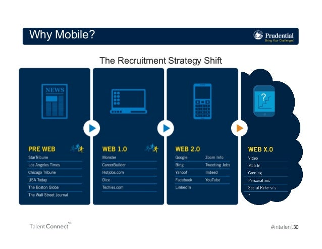 Why Mobile? The Recruitment Strategy Shift  ?  #intalent 30