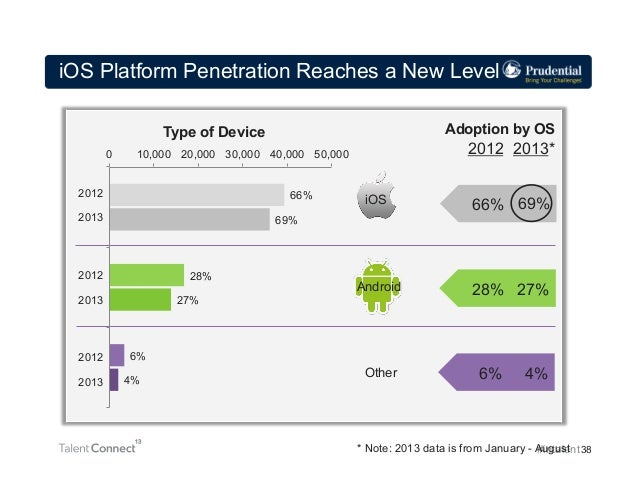iOS Platform Penetration Reaches a New Level Adoption by OS  Type of Device 0 2012  66%  Apple  2013  28%  Android  2013  ...