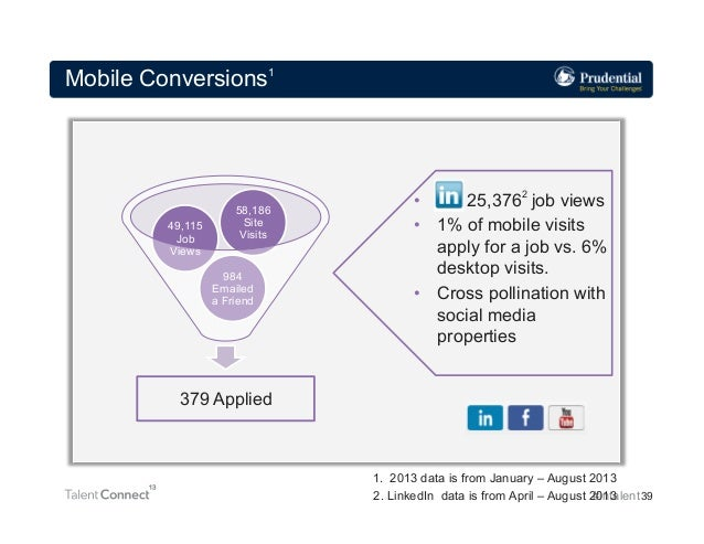 Mobile Conversions1  49,115 Job Views  58,186 Site Visits 984 Emailed a Friend  • 25,3762 job views • 1% of mobile visit...