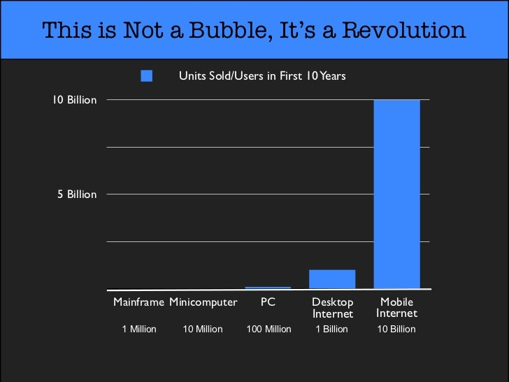 This is Not a Bubble, It's a Revolution                          Units Sold/Users in First 10 Years10 Billion 5 Billion   ...