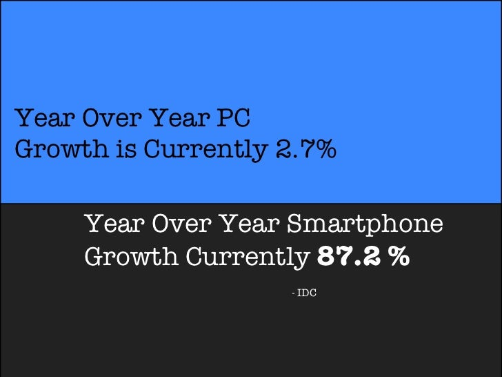 Year Over Year PCGrowth is Currently 2.7%     Year Over Year Smartphone     Growth Currently 87.2 %                    - IDC