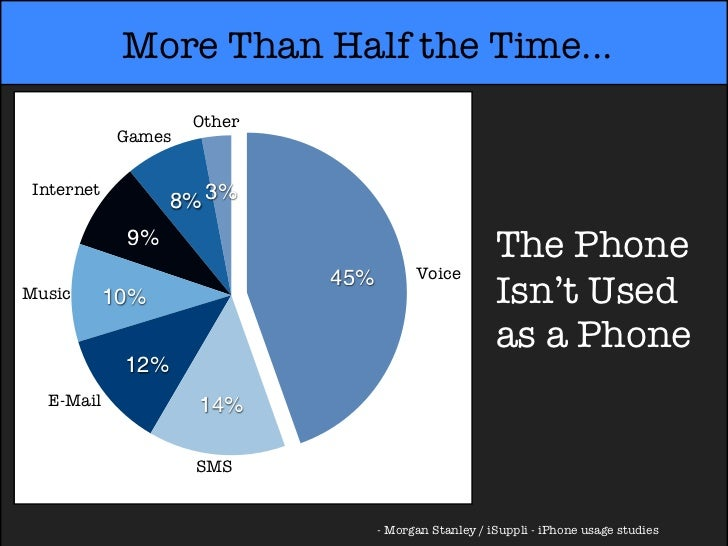 More Than Half the Time...                    Other            Games Internet                   8% 3%             9%      ...