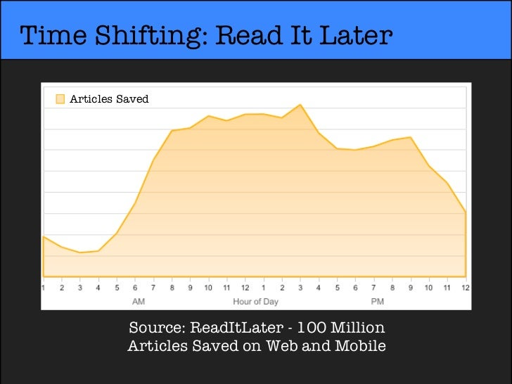 Time Shifting: Read It Later   Articles Saved             Source: ReadItLater - 100 Million             Articles Saved on ...