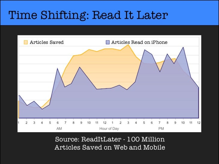 Time Shifting: Read It Later   Articles Saved            Articles Read on iPhone             Source: ReadItLater - 100 Mil...