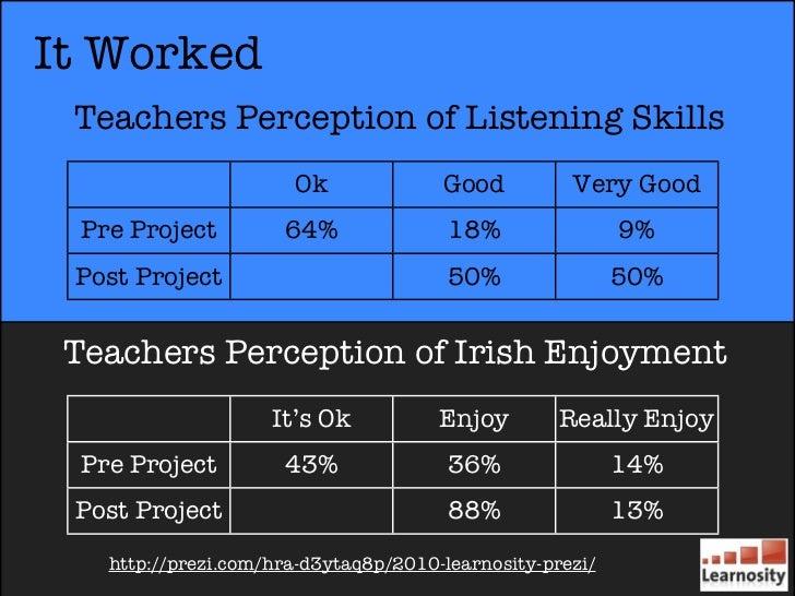 It Worked Teachers Perception of Listening Skills                       Ok              Good          Very Good  Pre Proje...