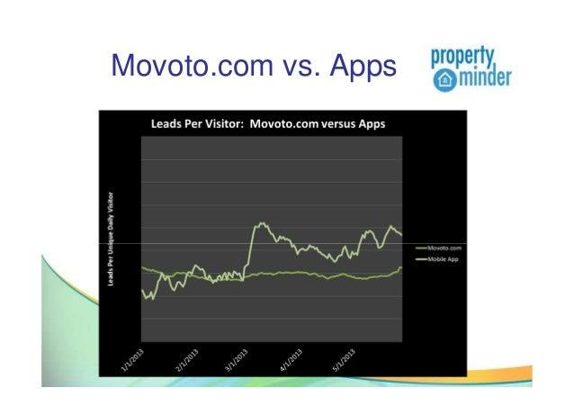 Movoto.com vs. Apps