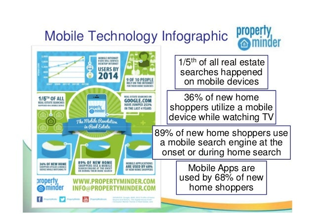 Mobile Technology Infographic1/5th of all real estatesearches happenedon mobile devices36% of new homeshoppers utilize a m...