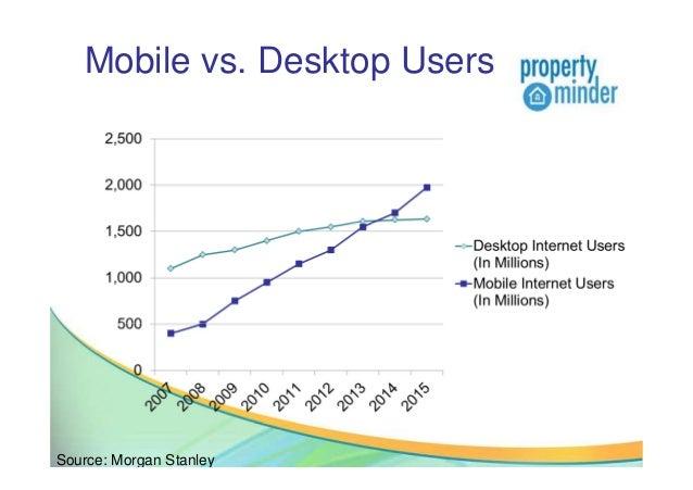 Mobile vs. Desktop UsersSource: Morgan Stanley