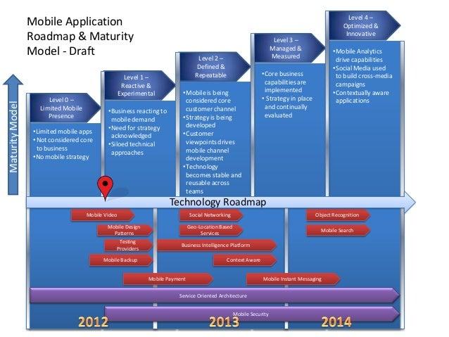 mobile roadmap  u0026 maturity model