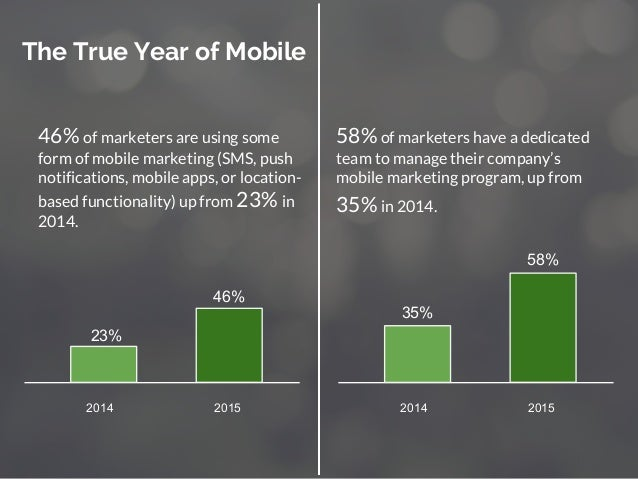 46% of marketers are using some form of mobile marketing (SMS, push notifications, mobile apps, or location- based functio...