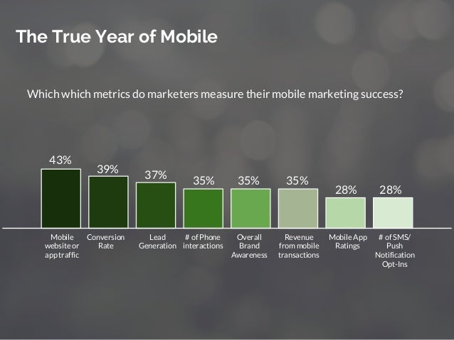 Which which metrics do marketers measure their mobile marketing success? The True Year of Mobile 43% 39% 37% 35% 35% 35% 2...