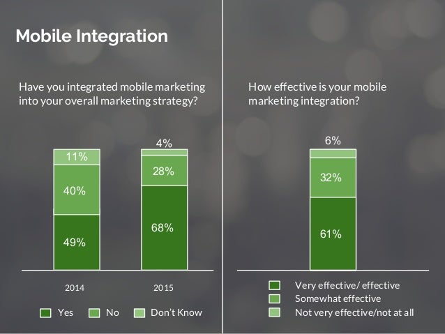 Mobile Integration 2014 2015 49% 68% 40% 11% 28% 4% Yes No Don't Know Very effective/ effective Somewhat effective Not ver...