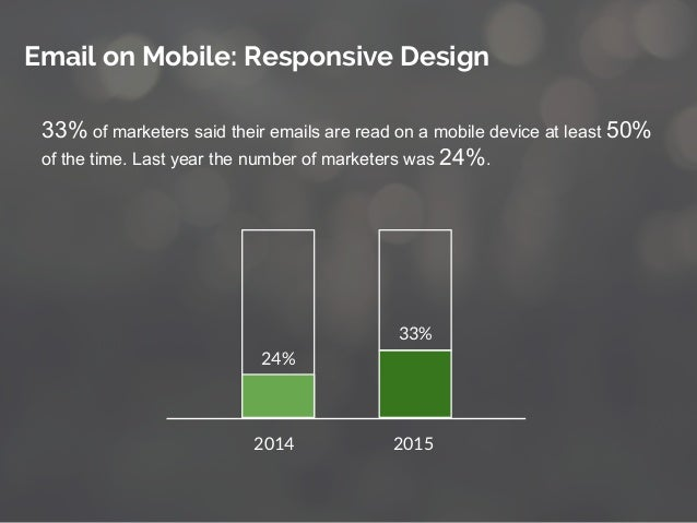 33% of marketers said their emails are read on a mobile device at least 50% of the time. Last year the number of marketers...