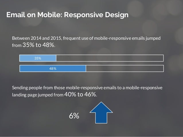 Email on Mobile: Responsive Design Between 2014 and 2015, frequent use of mobile-responsive emails jumped from 35% to 48%....