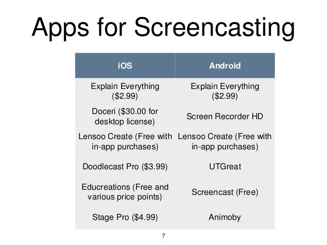 Apps for Screencasting iOS Android Explain Everything ($2.99) Explain Everything ($2.99) Doceri ($30.00 for desktop licens...