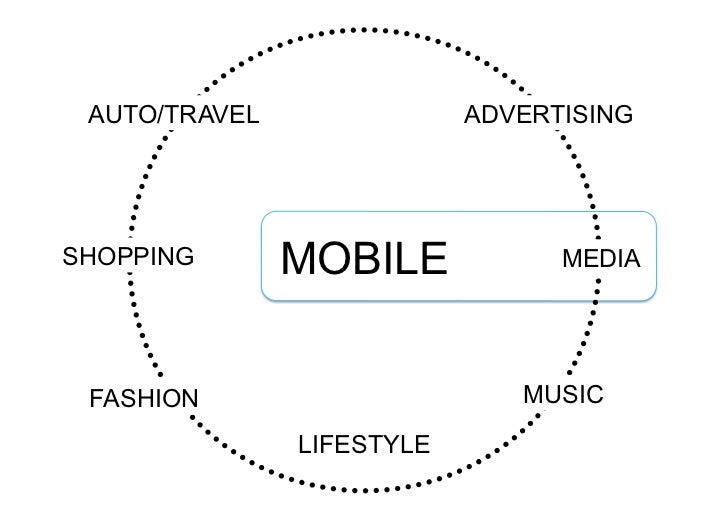 Mobile Innovation is changing Media and fline Industries