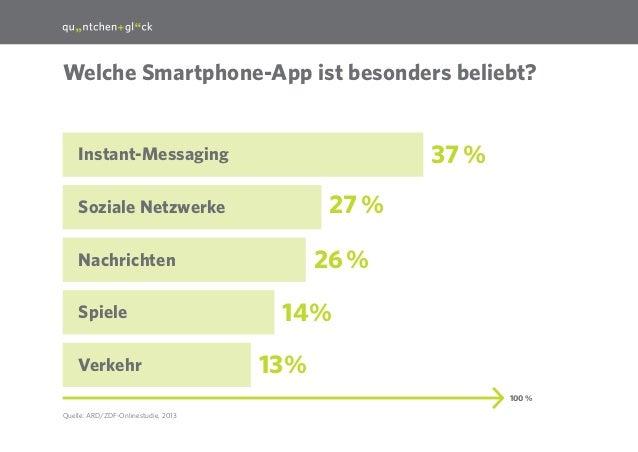 24  Welche Smartphone-App ist besonders beliebt?  37%  Instant-Messaging  27%  Soziale Netzwerke  26%  Nachrichten Spie...