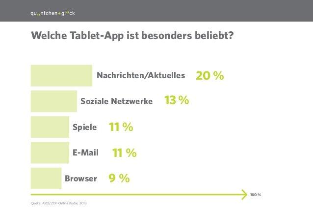 25  Welche Tablet-App ist besonders beliebt?  Nachrichten/Aktuelles Soziale Netzwerke Spiele E-Mail Browser  20%  13%  1...